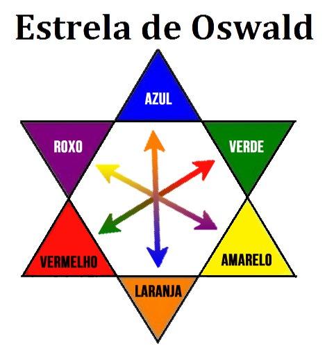 Estrela-de-Oswald